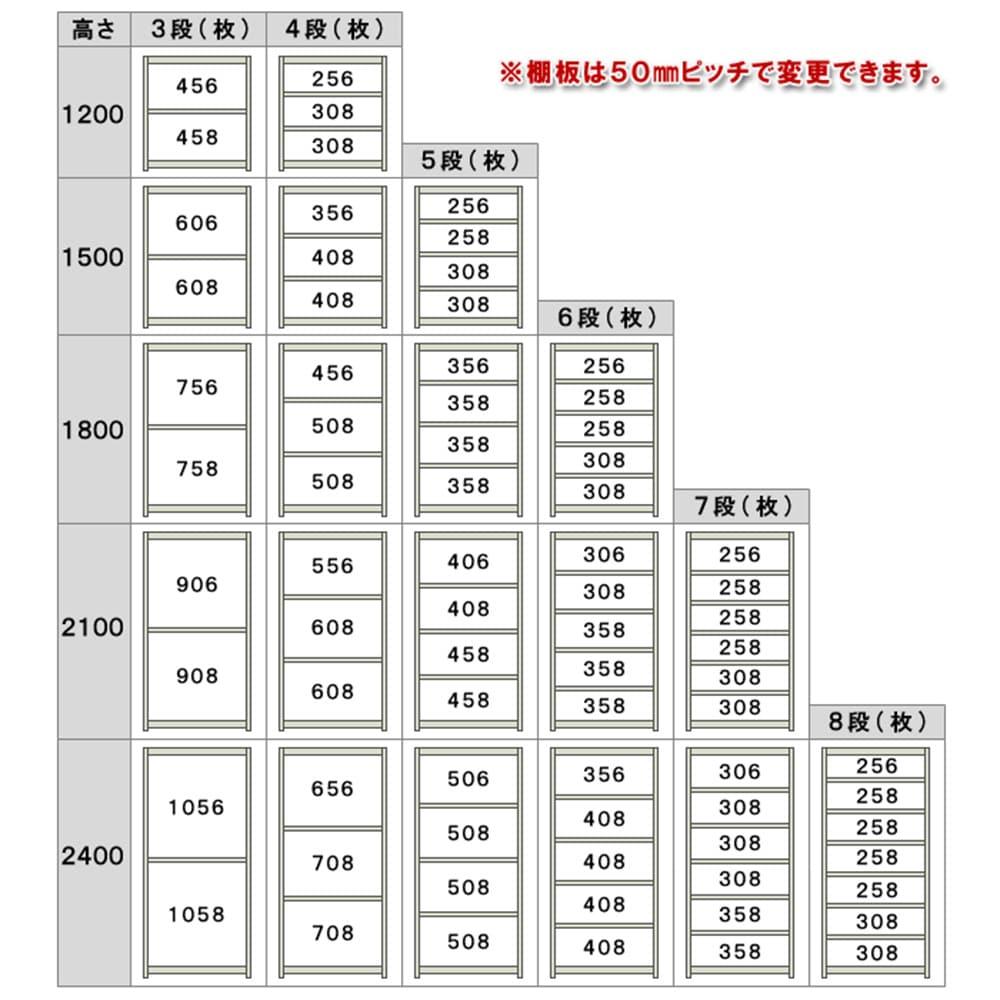 中量ラック 500KG 単体 幅1500×奥行き750×高さ2100mm 4段 【別送品】