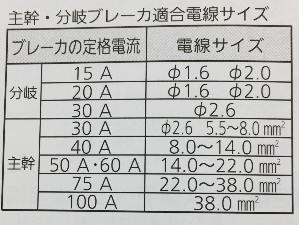 Panasonic 分電盤L付 40A6+2 BQR3462